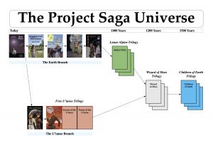Project Saga Universe Timeline